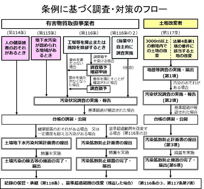 環境確保条例改正に関して|東京都環境局